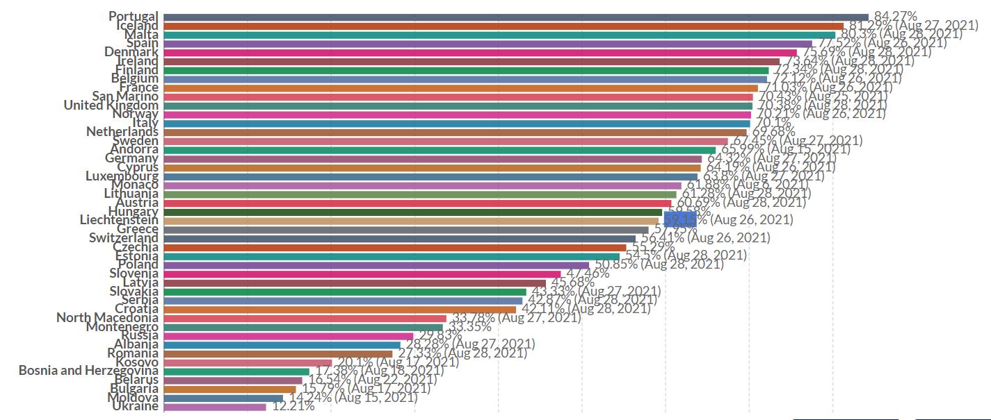 Topul vaccinării. Portugalia (84,27%), Spania (77,52%), Italia (70,1%). La polul opus: România (27,33%), Kosovo (20,1%), Belarus (16,54%)